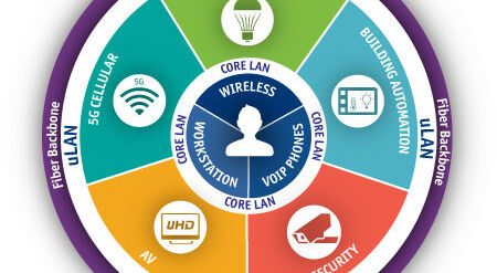 Benefits of the utility LAN: Why this new network is needed for smart buildings