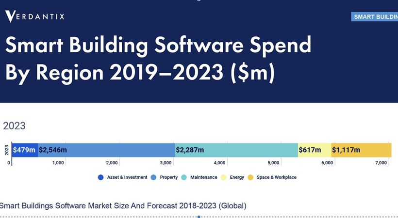 Verdantix says building management software market will grow to $7.0 billion by 2023