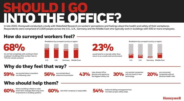 UK workers don't feel safe in the workplace